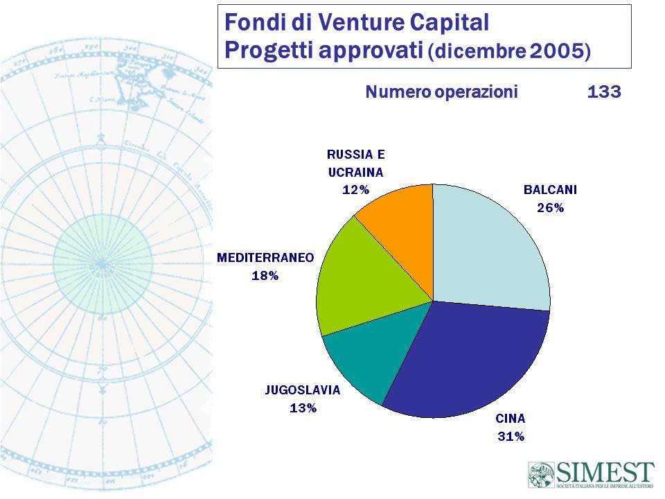 Fondi di Venture Capital Progetti approvati (dicembre 2005)