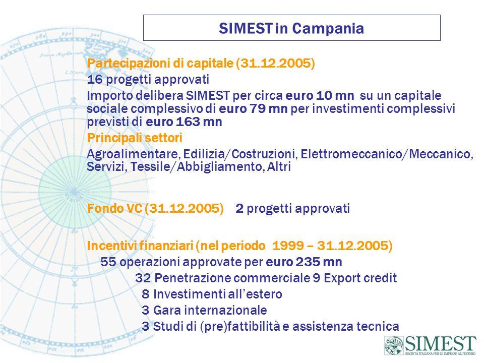 SIMEST in Campania Partecipazioni di capitale (31.12.2005)