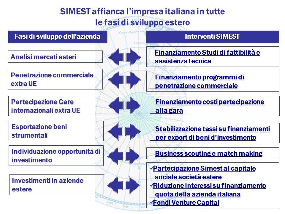 SIMEST affianca l'impresa italiana in tutte le fasi di sviluppo estero