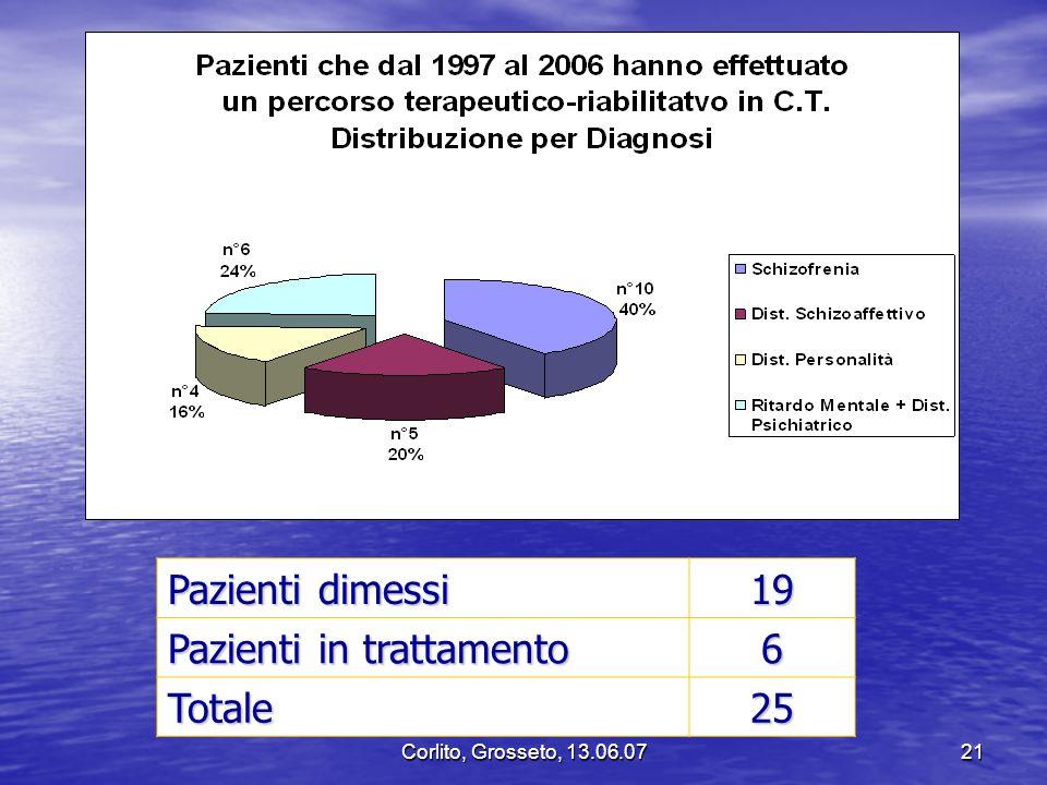 Pazienti in trattamento 6 Totale 25
