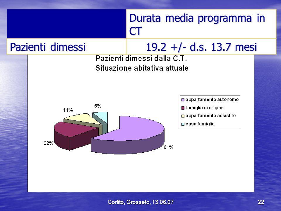 Durata media programma in CT Pazienti dimessi 19.2 +/- d.s. 13.7 mesi