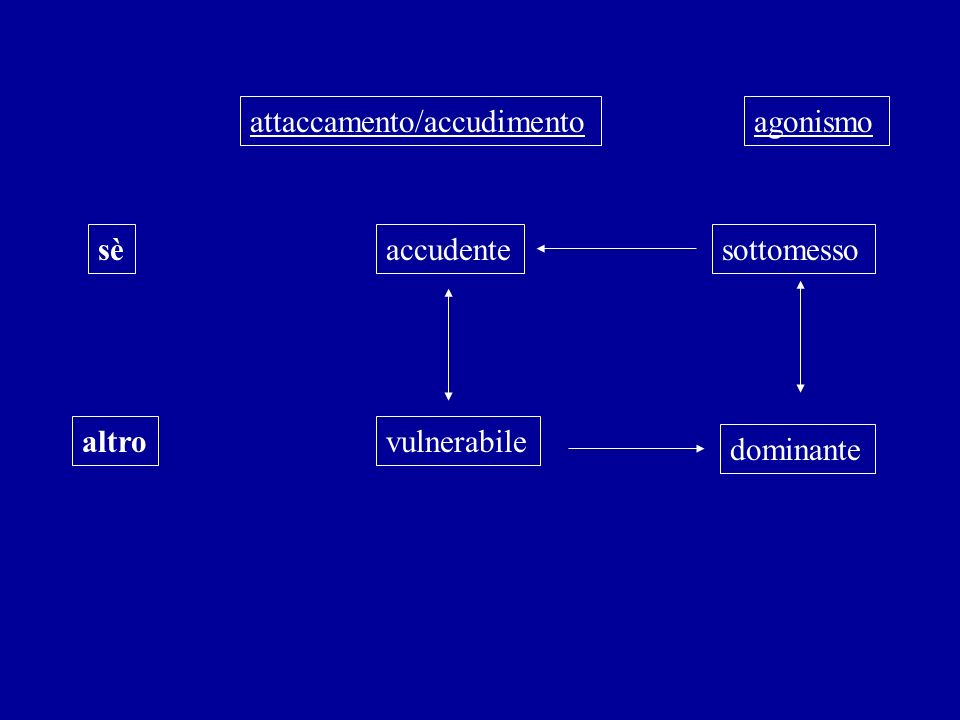 attaccamento/accudimento