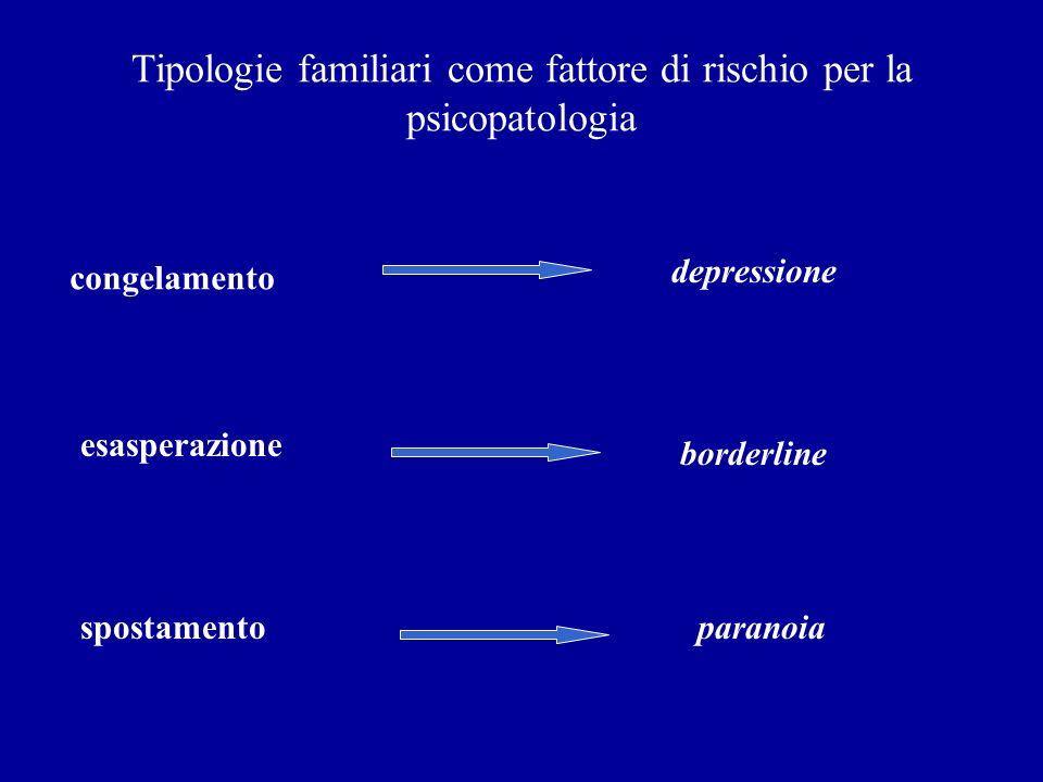 Tipologie familiari come fattore di rischio per la psicopatologia