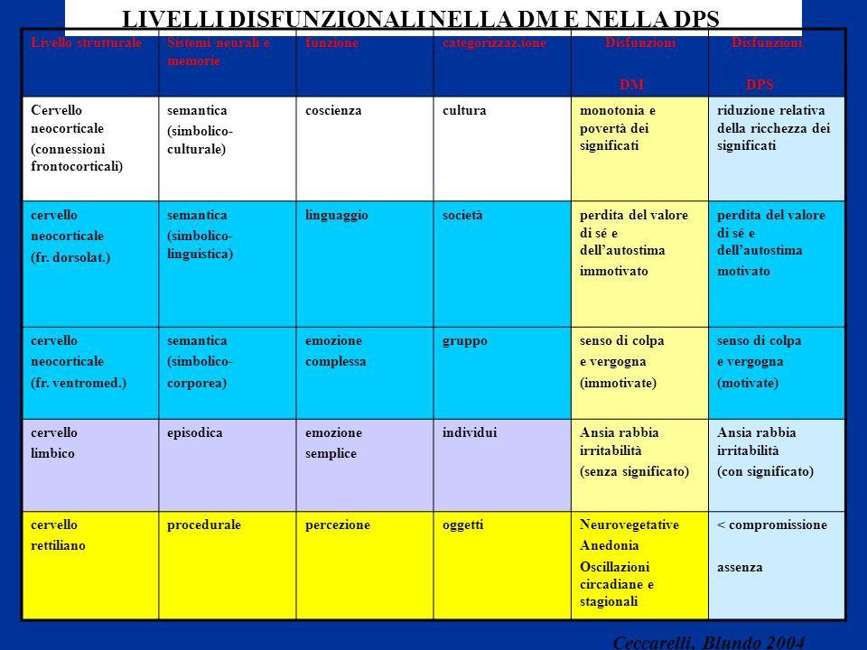 LIVELLI DISFUNZIONALI NELLA DM E NELLA DPS