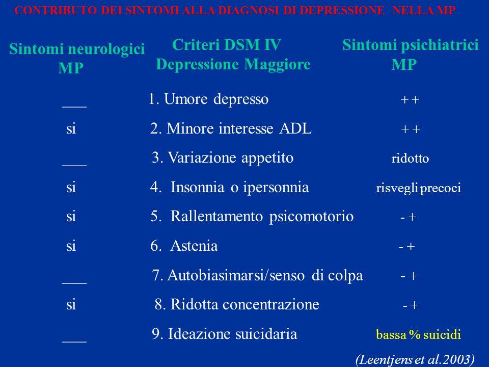 si 2. Minore interesse ADL + + ___ 3. Variazione appetito ridotto