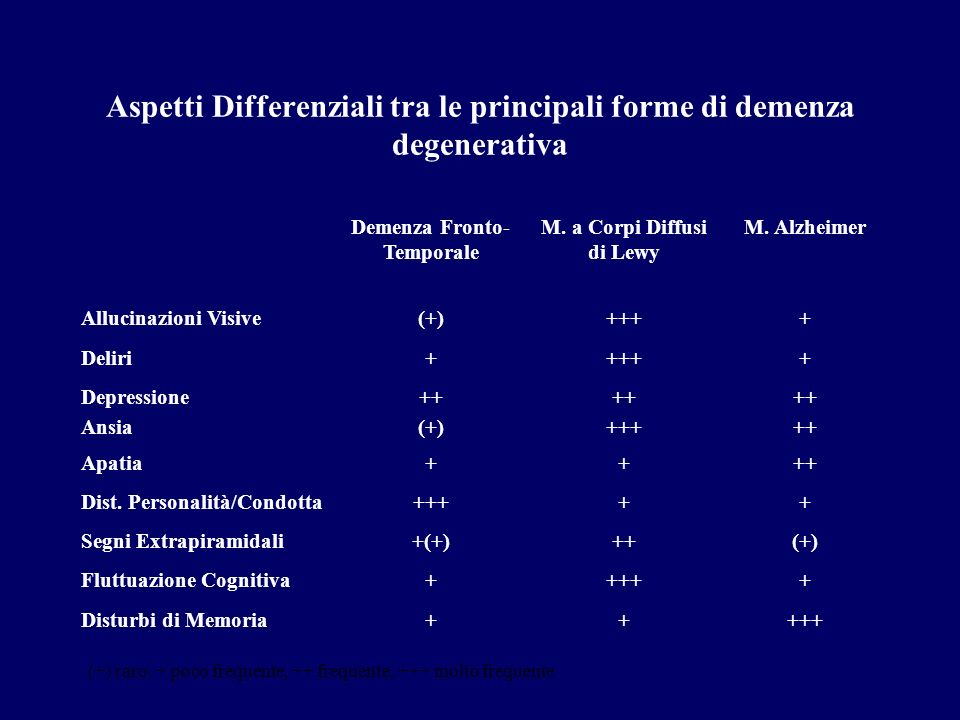 Aspetti Differenziali tra le principali forme di demenza degenerativa