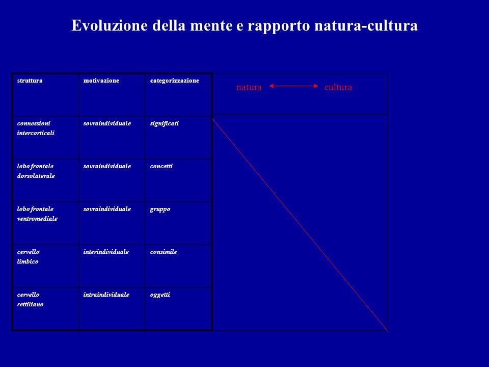 Evoluzione della mente e rapporto natura-cultura
