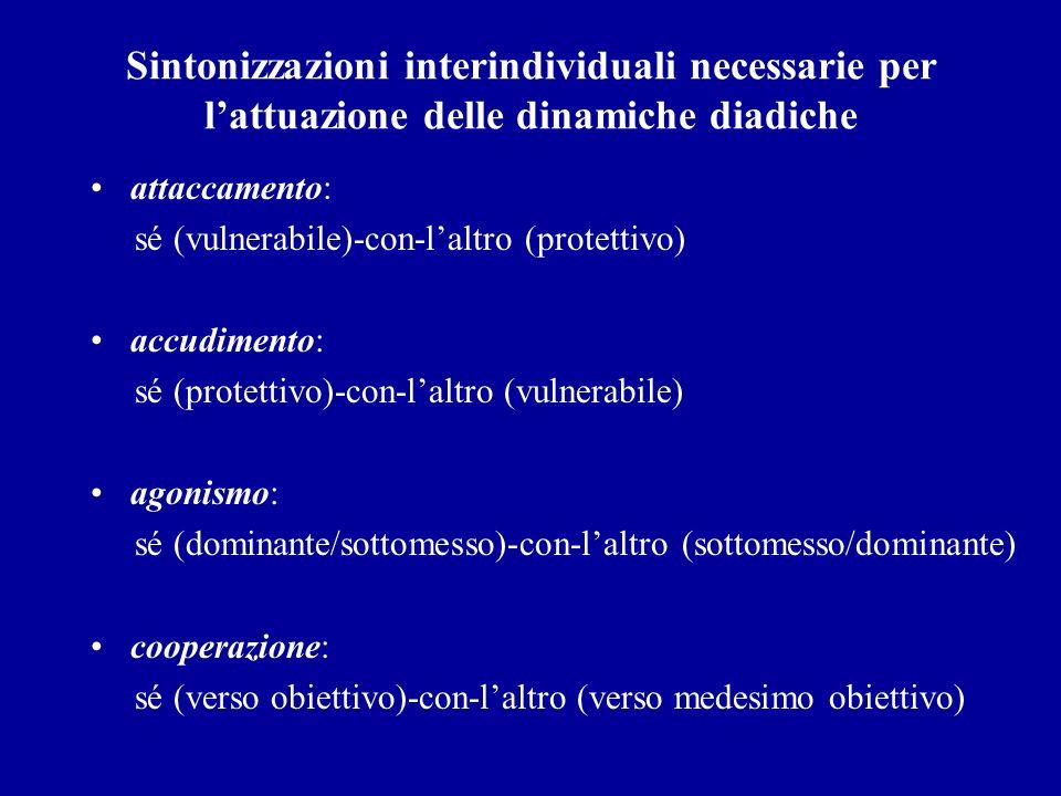 Sintonizzazioni interindividuali necessarie per l'attuazione delle dinamiche diadiche