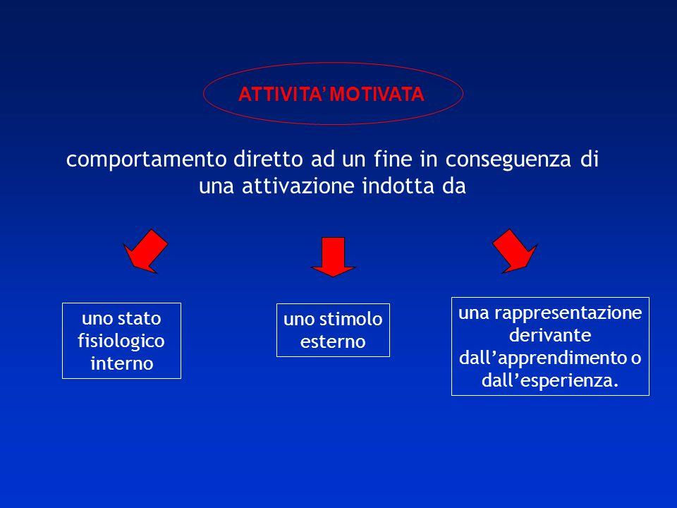 ATTIVITA' MOTIVATAcomportamento diretto ad un fine in conseguenza di una attivazione indotta da.