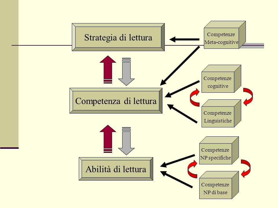 Strategia di lettura Competenza di lettura Abilità di lettura