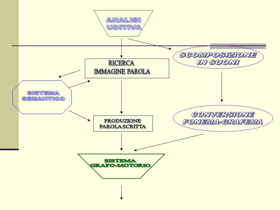 RICERCA IMMAGINE PAROLA ANALISI UDITIVA SCOMPOSIZIONE IN SUONI SISTEMA