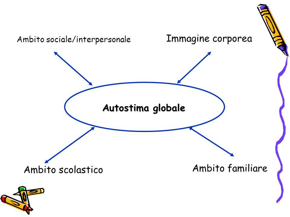 Immagine corporea Autostima globale Ambito familiare Ambito scolastico