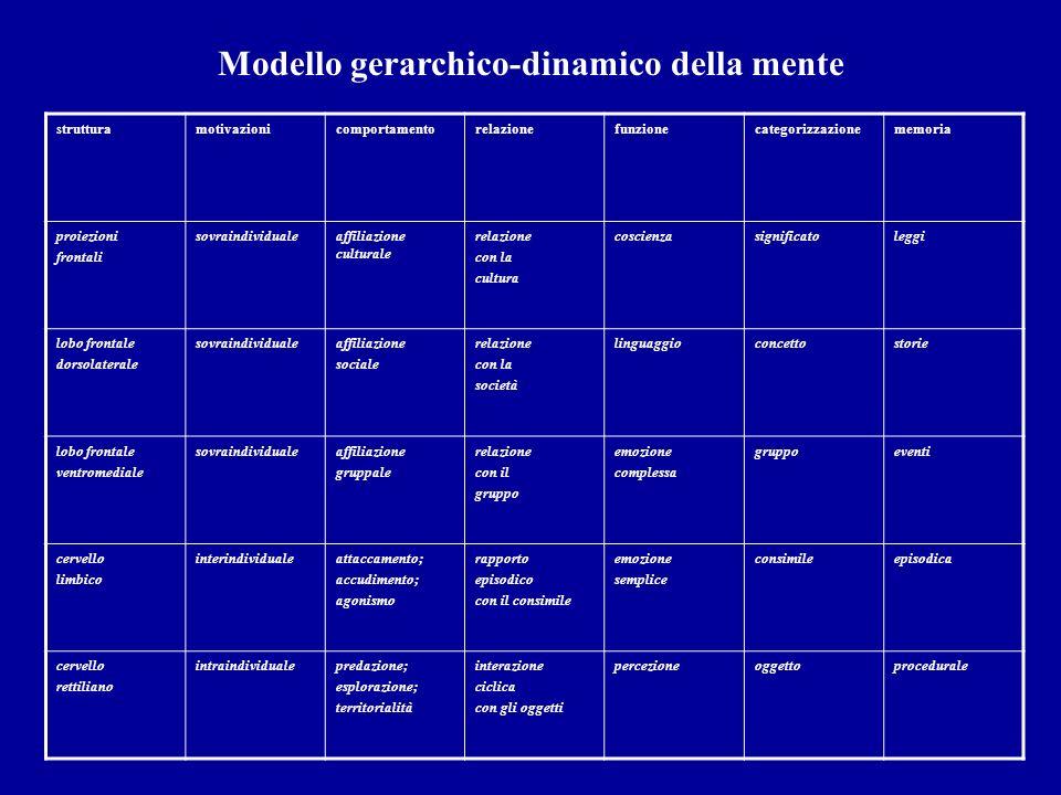 Modello gerarchico-dinamico della mente