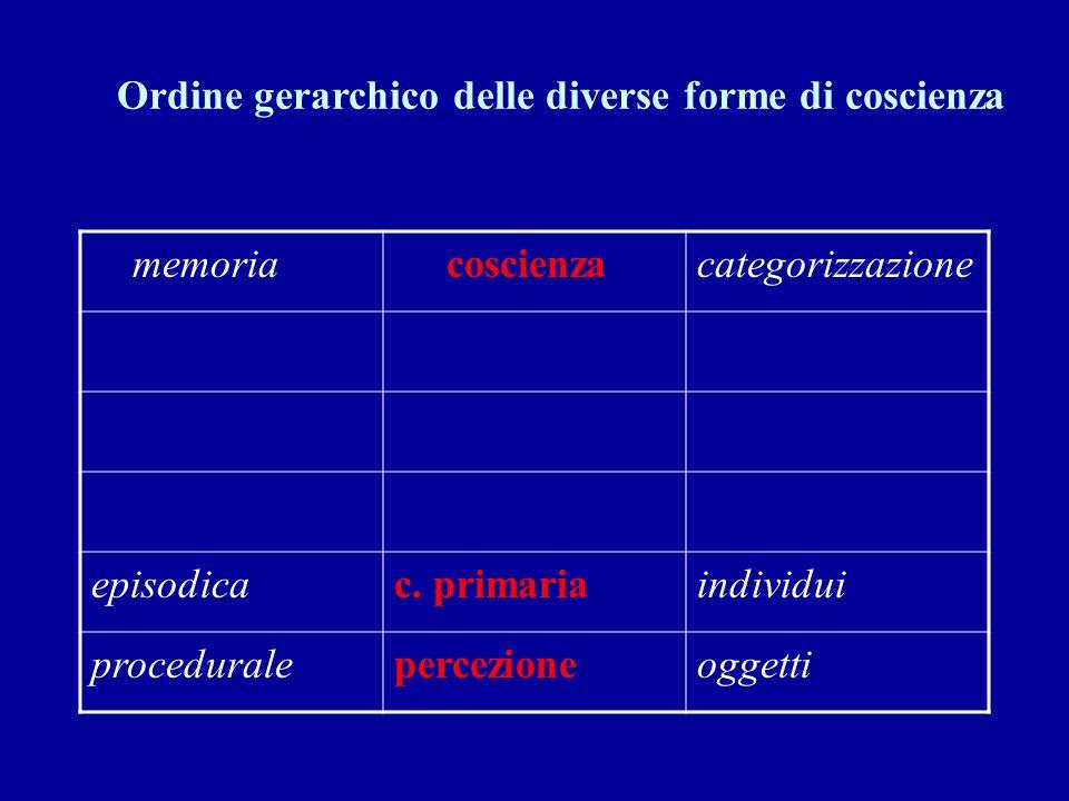 Ordine gerarchico delle diverse forme di coscienza
