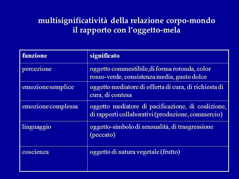 multisignificatività della relazione corpo-mondo