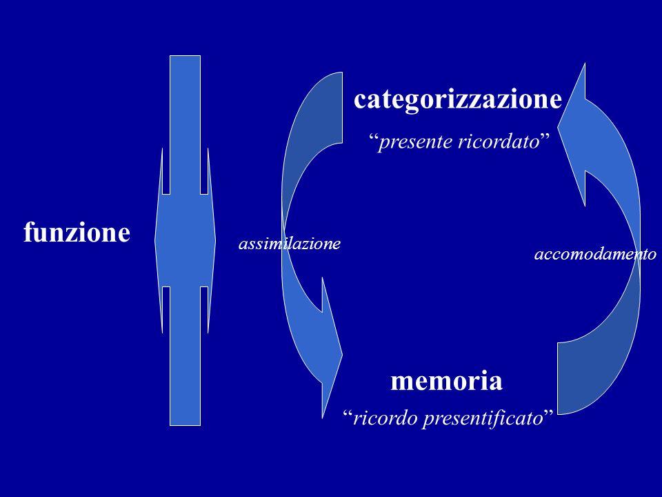 categorizzazione funzione memoria presente ricordato
