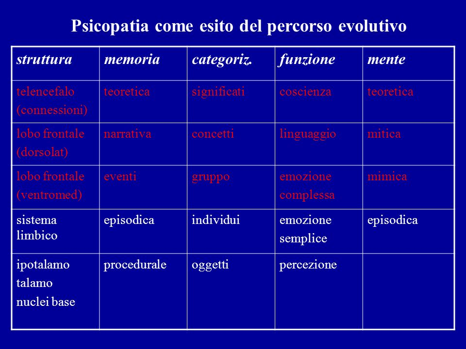 Psicopatia come esito del percorso evolutivo
