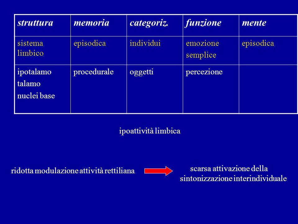 struttura memoria categoriz. funzione mente sistema limbico episodica