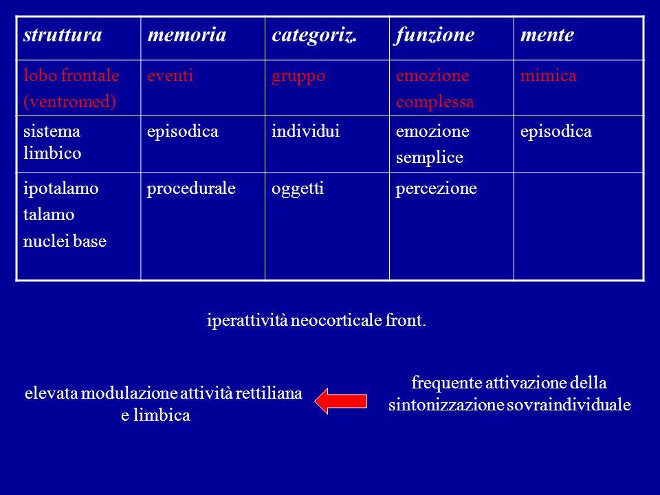 struttura memoria categoriz. funzione mente lobo frontale (ventromed)