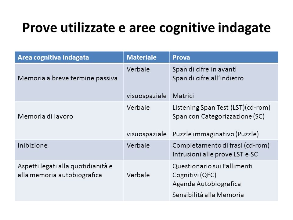 Prove utilizzate e aree cognitive indagate