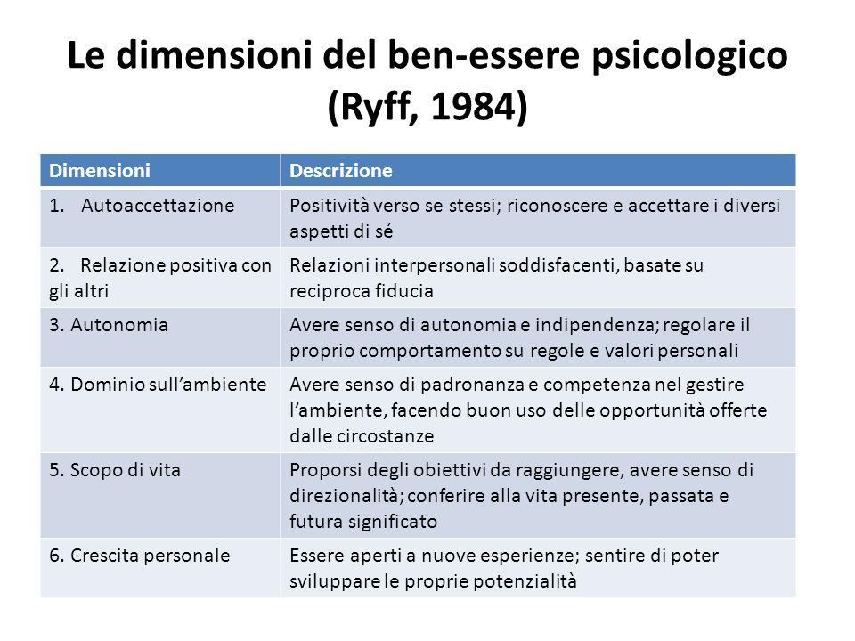 Le dimensioni del ben-essere psicologico (Ryff, 1984)