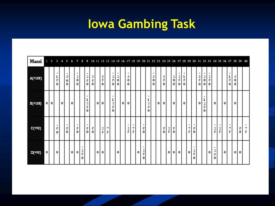 Iowa Gambing Task