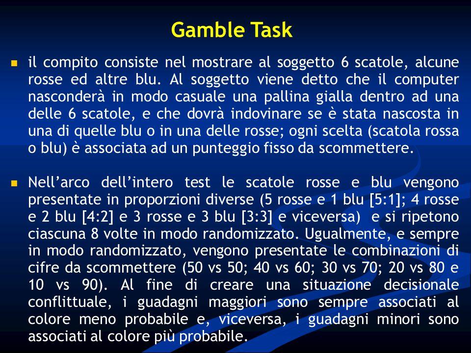 Gamble Task