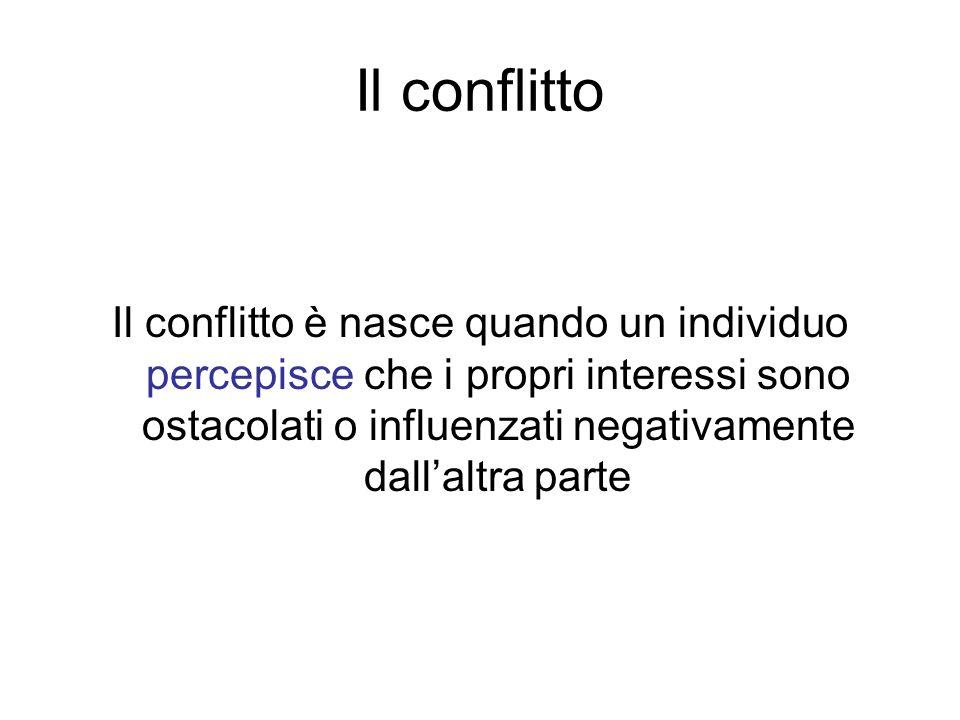 Il conflitto Il conflitto è nasce quando un individuo percepisce che i propri interessi sono ostacolati o influenzati negativamente dall'altra parte.