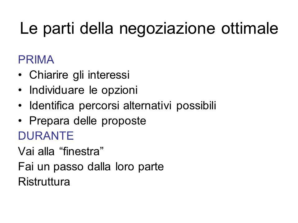 Le parti della negoziazione ottimale