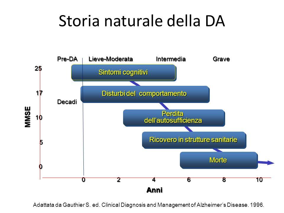 Storia naturale della DA