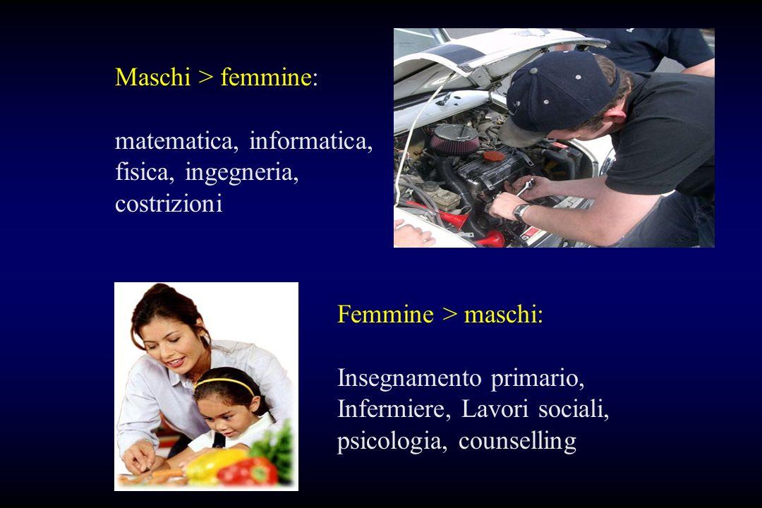 Maschi > femmine: matematica, informatica, fisica, ingegneria, costrizioni. Femmine > maschi: