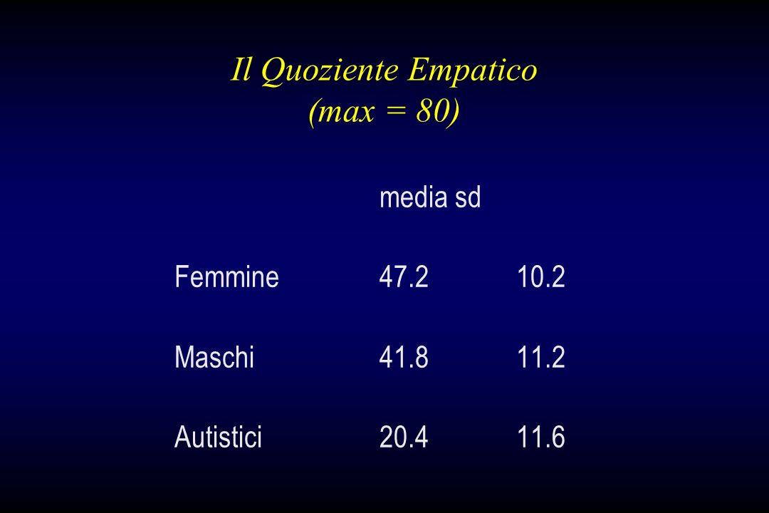 Il Quoziente Empatico (max = 80)