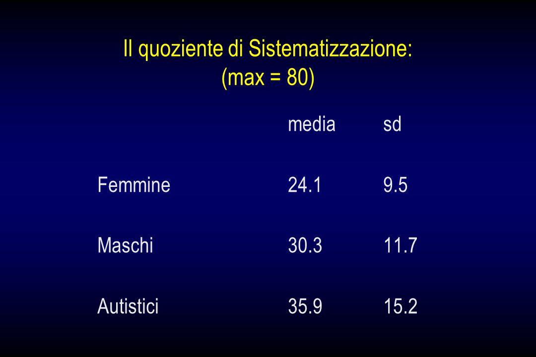 Il quoziente di Sistematizzazione: (max = 80)