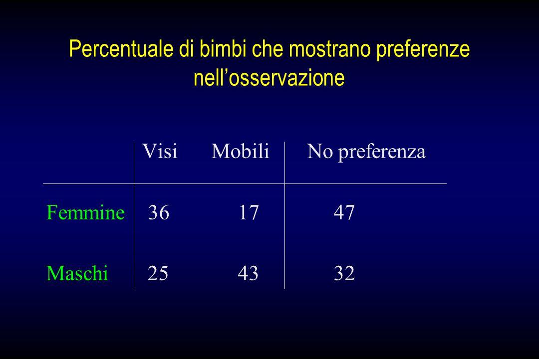 Percentuale di bimbi che mostrano preferenze nell'osservazione