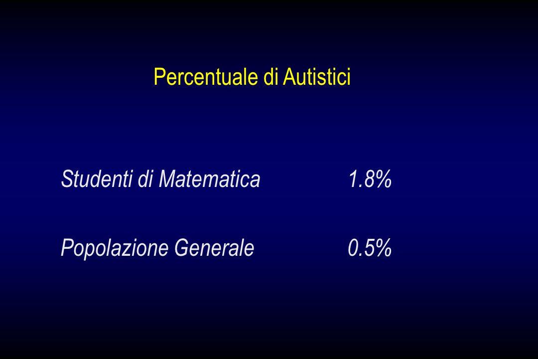 Percentuale di Autistici