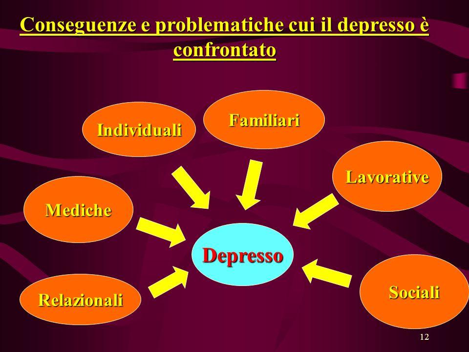 Conseguenze e problematiche cui il depresso è