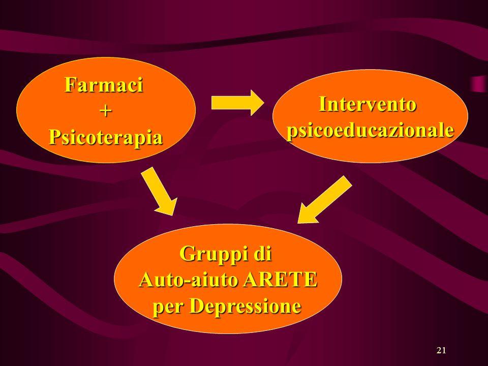 Farmaci + Psicoterapia Intervento psicoeducazionale Gruppi di Auto-aiuto ARETE per Depressione