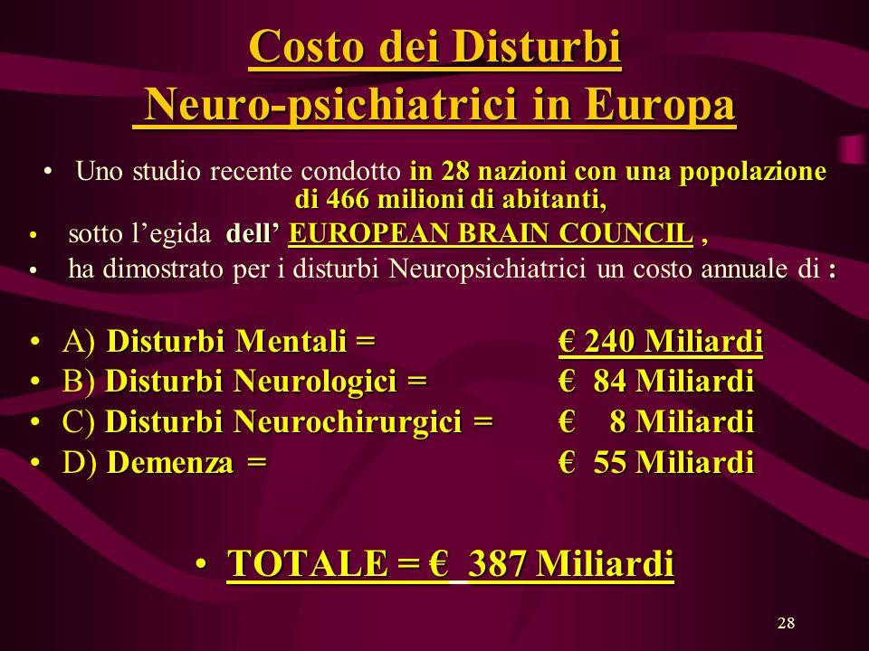 Costo dei Disturbi Neuro-psichiatrici in Europa