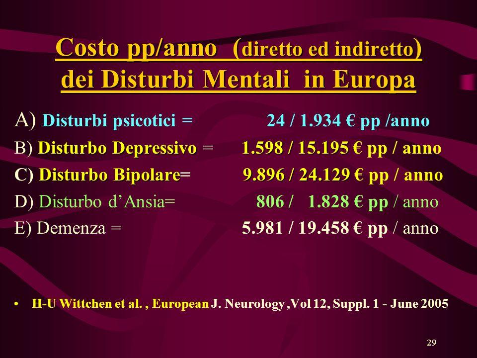 Costo pp/anno (diretto ed indiretto) dei Disturbi Mentali in Europa