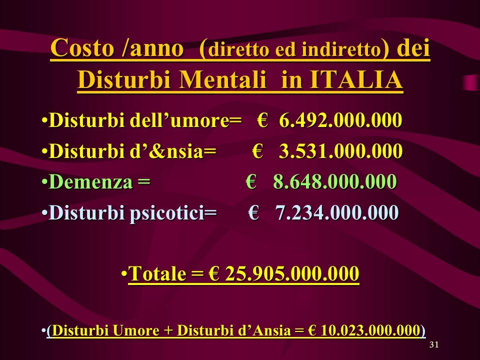 Costo /anno (diretto ed indiretto) dei Disturbi Mentali in ITALIA