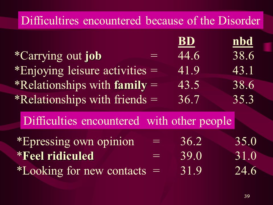 Difficultires encountered because of the Disorder