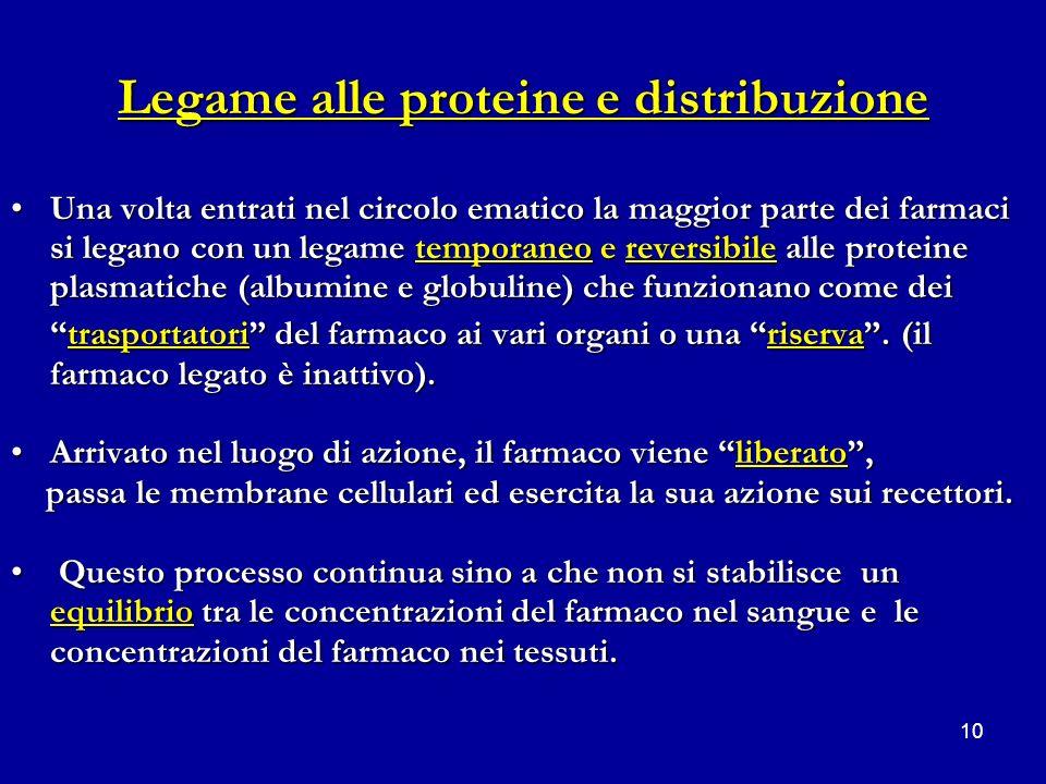 Legame alle proteine e distribuzione