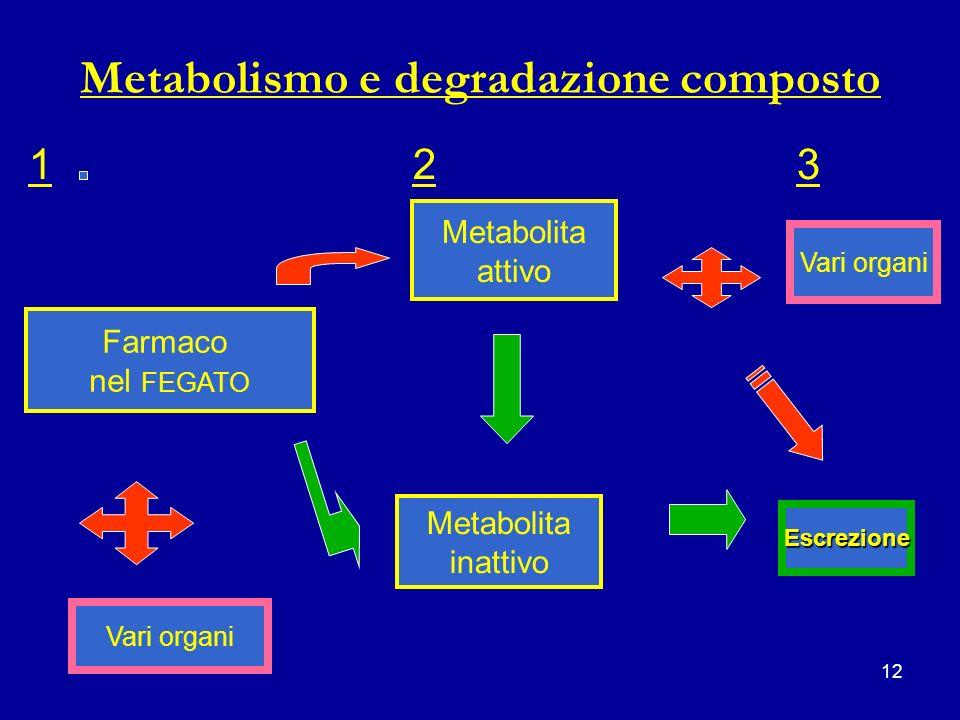 Metabolismo e degradazione composto