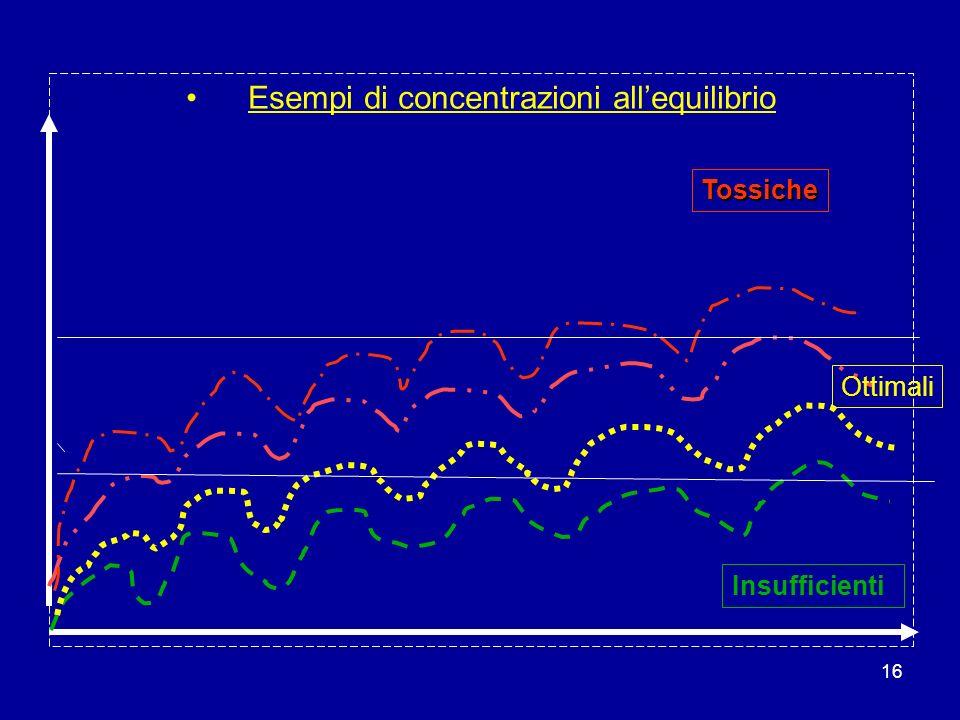 Esempi di concentrazioni all'equilibrio