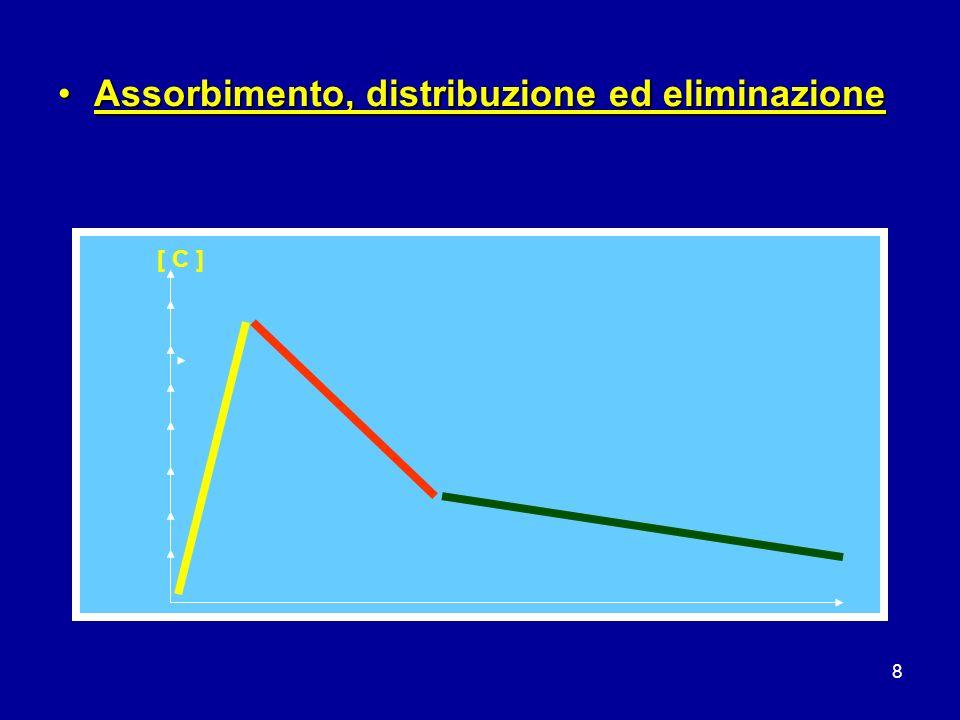 Assorbimento, distribuzione ed eliminazione