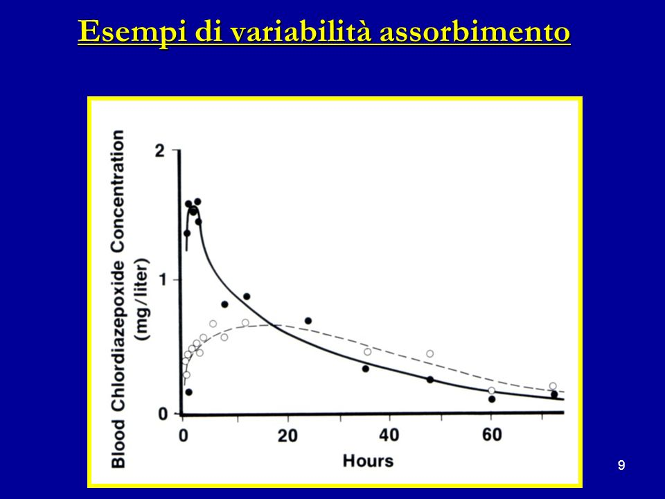 Esempi di variabilità assorbimento
