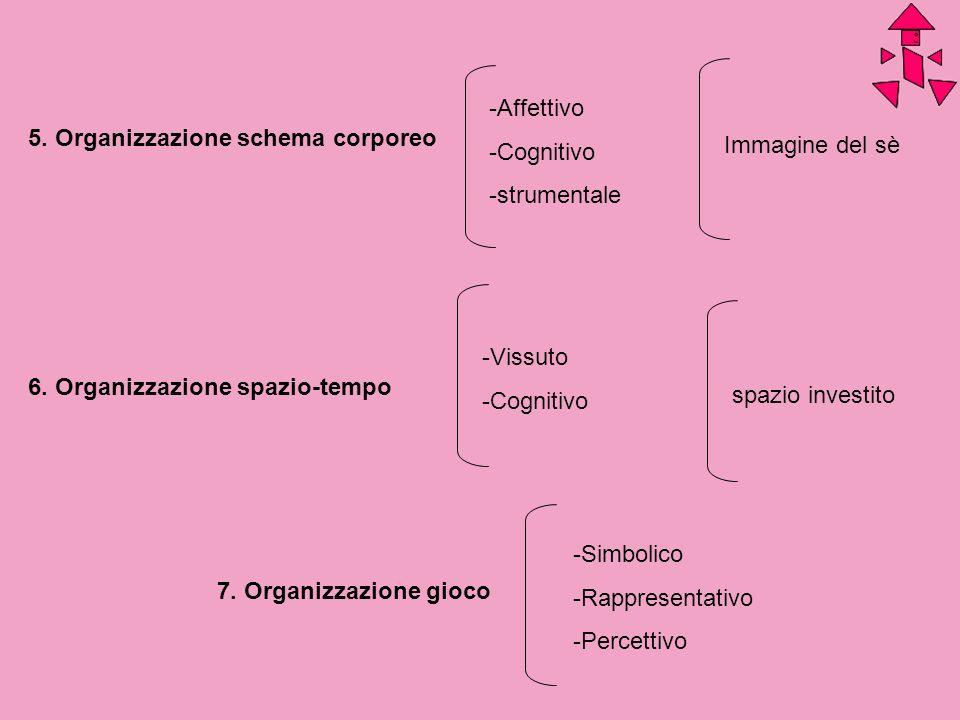 Affettivo Cognitivo. strumentale. 5. Organizzazione schema corporeo. Immagine del sè. Vissuto. Cognitivo.