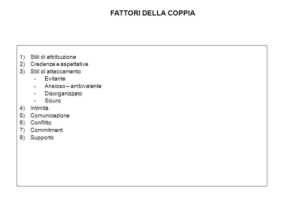 FATTORI DELLA COPPIA Stili di attribuzione Credenze e aspettative