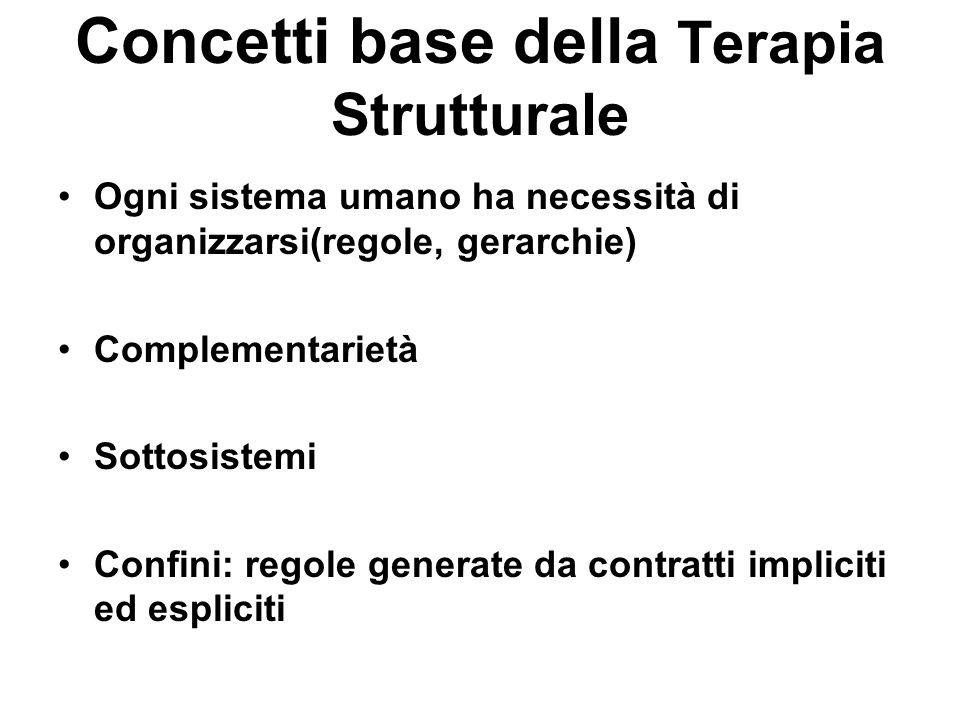 Concetti base della Terapia Strutturale