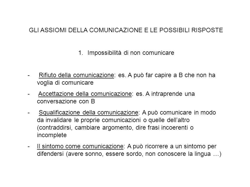 GLI ASSIOMI DELLA COMUNICAZIONE E LE POSSIBILI RISPOSTE